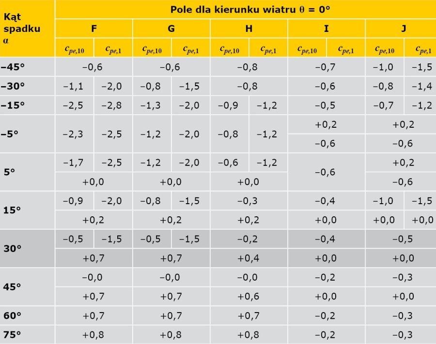 TABELA 8. Współczynniki ciśnienia zewnętrznego dla dachów dwuspadowych (Tablica 7.4b PN-EN [3])