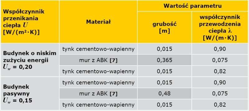 TABELA 3. Parametry obliczeniowe ściany jednowarstwowej