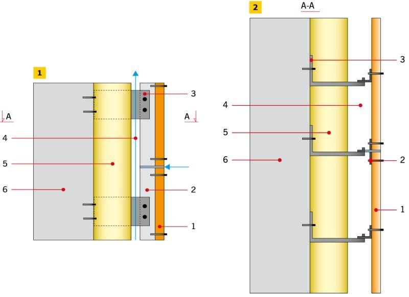 RYS. 1–2. Schemat elewacji wentylowanej. Oznaczenia: 1 – okładzina, 2 – łata, 3 – konsola (połączenie elementów 2 i 3 - ruszt lub podkonstrukcja), 4 – szczelina powietrzna, 5 – opcjonalne ocieplenie (najczęściej wełna mineralna), 6 – ściana; rys.: [3]