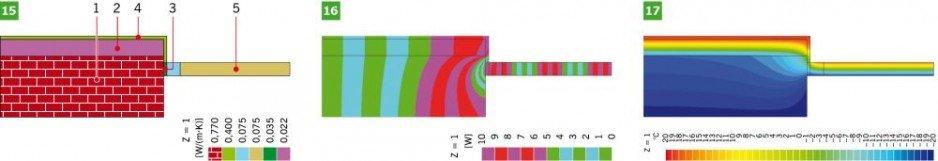 RYS. 15–17. Charakterystyka połączenia ściany zewnętrznej z oknem w przekroju przez ościeżnicę z ociepleniem od strony wewnętrznej bez węgarka (wariant IV): model obliczeniowy (15), linie strumieni cieplnych (adiabaty) (16) i linie rozkładu temperatur (izotermy) (17).