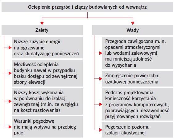 RYS. 3. Zalety i wady ocieplenia przegród i złączy budowlanych od wewnątrz; rys.: K. Pawłowski