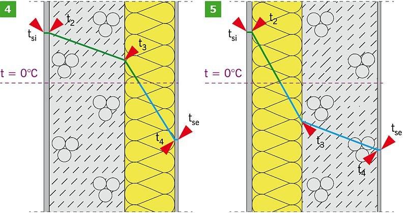 RYS. 4–5. Rozkład temperatur w ścianie dwuwarstwowej: ocieplonej od strony zewnętrznej (4) oraz wewnętrznej (5) – opracowanie własne; rys.: K. Pawłowski