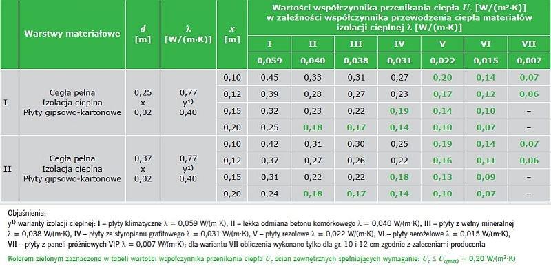 TABELA 2. Wyniki obliczeń wartości współczynnika przenikania ciepła Uc według PN-EN ISO 6946:2008 [17] w odniesieniu do ściany zewnętrznej z cegły pełnej ocieplonej od wewnątrz