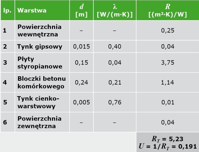 TABELA 4. Zestawienie danych materiałowych ściany zewnętrznej dwuwarstwowej (ocieplenie od wewnątrz)