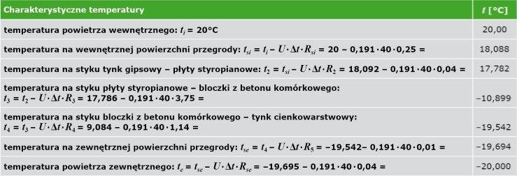 TABELA 6. Zestawienie temperatur na stykach warstw materiałowych (ściana ocieplona od wewnątrz)