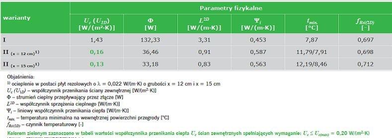 TABELA 7. Wyniki obliczeń parametrów fizykalnych połączenia ściany zewnętrznej ze stropem w przekroju przez wieniec – opracowanie własne