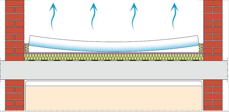 RYS. 1. Deformacje jastrychu pływającego na skutek przesuszenia (wyższa wilgotność w dolnej strefie jastrychu); rys.: Atlas