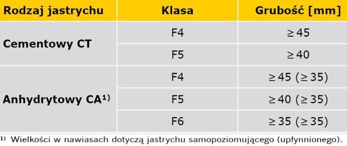 TABELA 1. Parametry wytrzymałościowe i grubość jastrychów pływających wg DIN 18560-2 [9] przy obciążeniu użytkowym ≤ 2 kN/m2