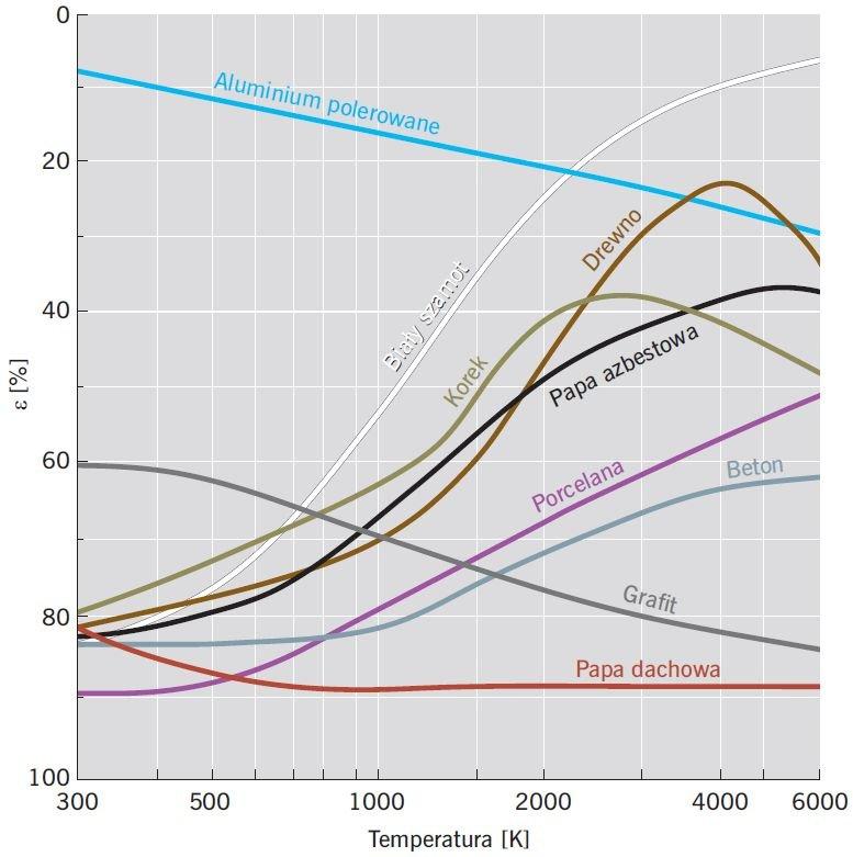 RYS. 1 Współczynnik absorpcji lub emisyjności wybranych materiałów w funkcji temperatury; rys. [6]