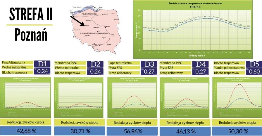 RYS. 11 Wyniki symulacji dla budynku w drugiej strefie klimatycznej (Poznań); rys. archiwa autorów
