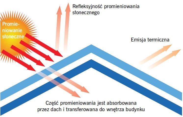 RYS. 2 Cechy definiujące chłodny dach; rys. [8]