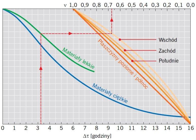 RYS. 6 Współczynnik zmniejszenia amplitudy ν dla złożonych przegród budowlanych; rys. [12]