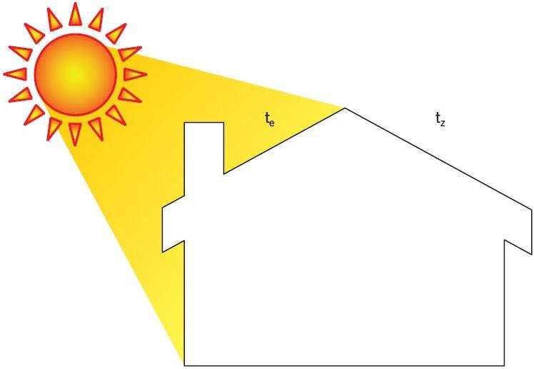 RYS. 7 Graficzna interpretacja temperatury słonecznej powietrza wewnętrznego; rys. archiwa autorów