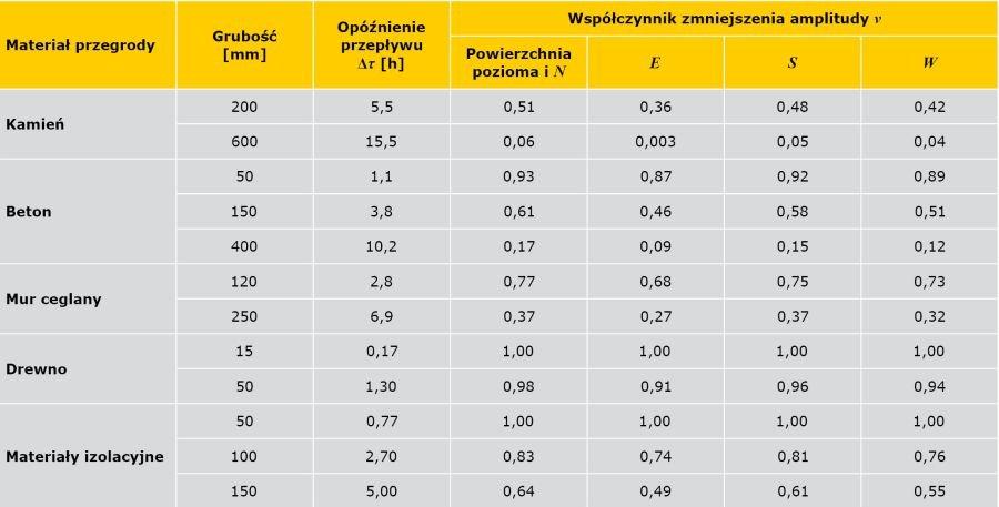 TABELA 1 Wartości opóźnienia przepływu oraz współczynnika zmniejszenia amplitudy dla jednorodnych przegród budowalnych [11]