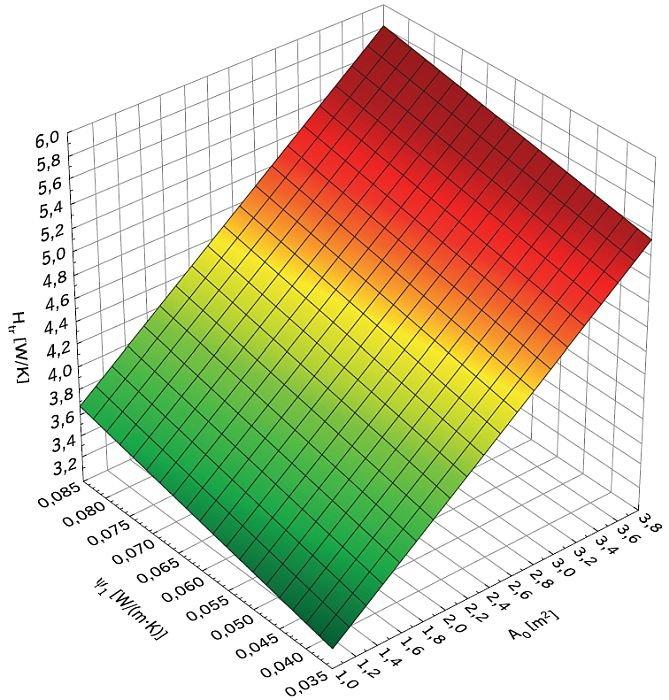 RYS. 3. Zależność współczynnika przenoszenia ciepła przez przenikanie Htr, [W/K], w ścianie osłonowej z oknem od liniowego współczynnika przenikania ciepła mostka termicznego ψ1, [W/(m·K)], oraz pola powierzchni okna Ao, [m2], przy proporcji okna θ = 0,6667 oraz liczbie skrzydeł r1 = 2; r2= 2; rys. archiwa autorów