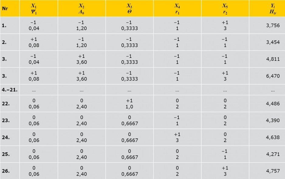 TABELA 2. Macierz planowania i wyniki eksperymentu obliczeniowego, gdzie: X1, X2, X3, X4, X5 - kodowane czynniki, ψ1, Ao, Θ, r1, r2 - naturalne czynniki, Yi - wyniki obliczeń wartości Htr