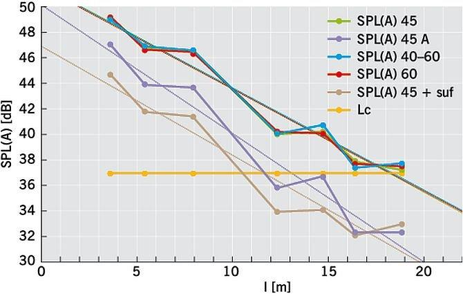 RYS. 7. Zmiana poziomu dźwięku SPL(A) w zależności od odległości od źródła; rys.: archiwa autorów