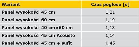 TABELA 3. Średnie wartości zaniku przestrzennego dźwięku poszczególnych wariantów obliczeń