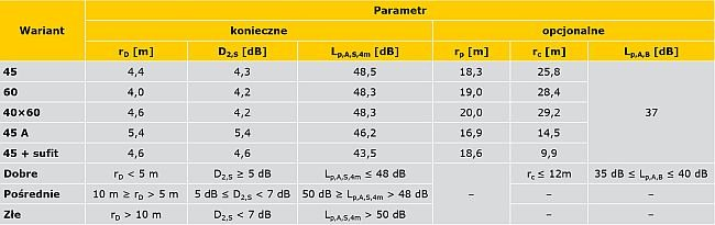 TABELA 5. Wartości obliczonych parametrów poszczególnych wariantów obliczeń