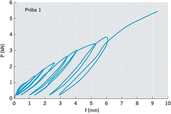 RYS. 4. Zależność przemieszczenia od obciążenia połączeń na zaczepy i śruby zamkowe. Osiągnięta nośność w próbie P1 = 5,81 kN; rys. arch. autora.