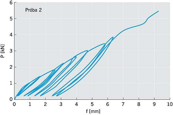 RYS. 5. Zależność przemieszczenia od obciążenia połączeń na zaczepy i śruby zamkowe. Osiągnięta nośność w próbie P2 = 5,81 kN; rys. arch. autora.