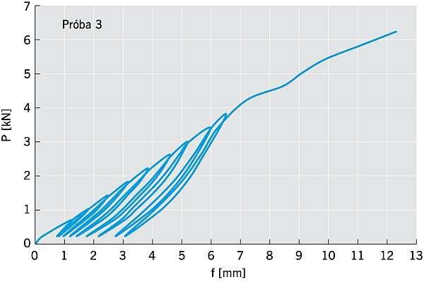 RYS. 6. Zależność przemieszczenia od obciążenia połączeń na zaczepy i śruby zamkowe. Osiągnięta nośność w próbie P3 = 6,64 kN; rys. arch. autora.