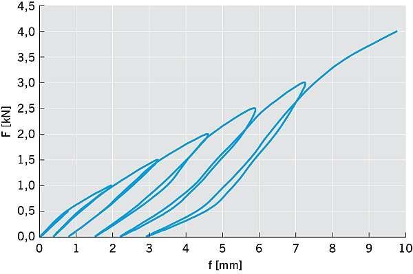 RYS. 15. (powyżej) Zależności przemieszczenia od obciążenia połączeń na śruby zamkowe (Fn = 4,2 kN); rys. arch. autora.