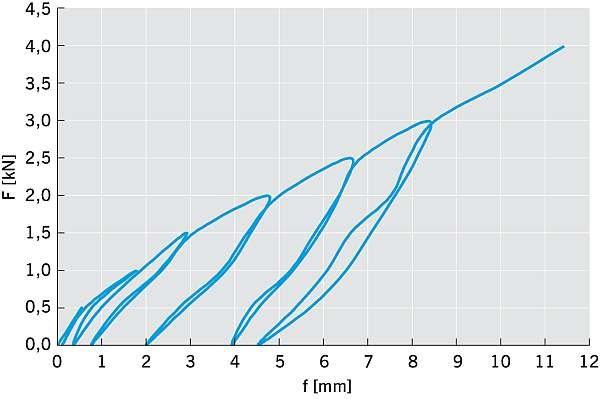 RYS. 16. Zależności przemieszczenia od obciążenia połączeń na wkręty (Fn = 4,0 kN); rys. arch. autora.