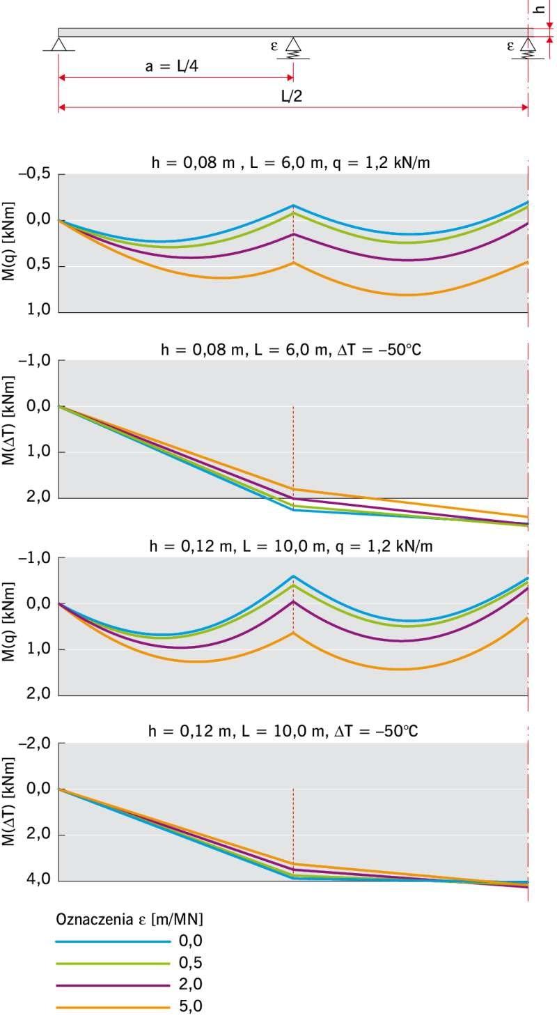 RYS. 3. Wykresy momentów zginających (do osi symetrii) w czteroprzęsłowych panelach warstwowych ze sprężystymi podporami pośrednimi