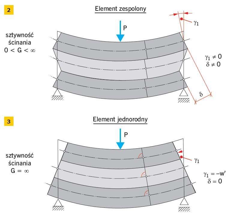 RYS. 2–3. Deformacja zginanego elementu warstwowego: element zespolony (2) i jednorodny (3); rys.: archiwum autora