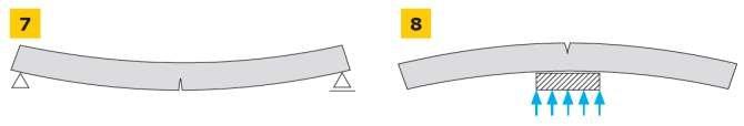 RYS. 7-8. Pęknięcia na okładzinie panelu warstwowej lekkiej obudowy przy zginaniu na skutek przekroczenia nośności okładziny rozciąganej w przęśle (rys. 7) oraz okładziny rozciąganej nad podporą pośrednią (rys. 8); rys.: archiwum autora