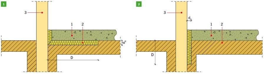 RYS. 1–2. Schematy izolacji krawędziowej według normy PN-EN ISO 13370:2008: pozioma izolacja krawędziowa (1) oraz pionowa izolacja krawędziowa (2). Objaśnienia: 1 – płyta podłogi, 2 – pozioma izolacja krawędziowa, 3 – ściana fundamentu, dn – grubość izolacji krawędziowej (lub fundamentu), D – szerokość poziomej izolacji krawędziowej (1), D – głębokość pionowej izolacji krawędziowej (lub fundamentu) poniżej poziomu gruntu (2); rys.: opracowanie K. Pawłowski na podstawie [3]
