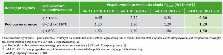 TABELA 1. Wartości maksymalne współczynników przenikania ciepła Uc [W/(m2·K)] dla ścian, podłóg na gruncie, stropów, dachów i stropodachów [1]