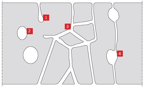 RYS. 2. Schematyczne przedstawienie różnych rodzajów porów i kapilar. Oznaczenia: 1 - kieszenie, 2 - pory zamknięte, 3 - pory otwarte (ciągłe), 4 - pory otwarte połączone systemem kapilar; rys.: [13]