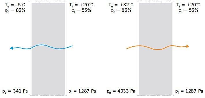 RYS. 7. Kierunek dyfuzji pary wodnej w przegrodzie budowlanej w zależności od występujących ciśnień cząstkowych pary wodnej; rys.: B. Monczyński