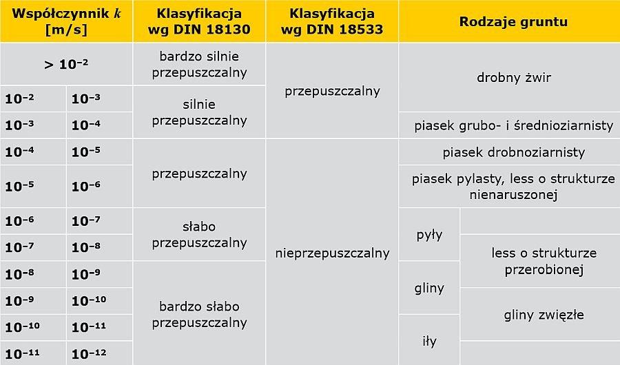 TABELA 2. Klasyfikacja wodoprzepuszczalności gruntu na podstawie współczynnika wodoprzepuszczalności k [4, 7-8]