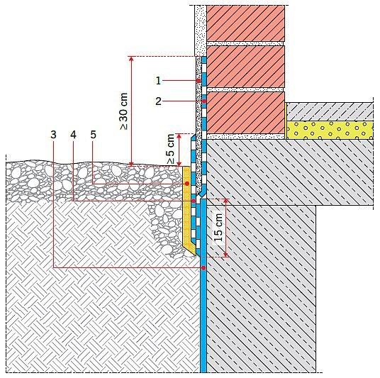RYS. 3. Cokół otynkowany w budynku niepodpiwniczonym. Objaśnienia: 1 – hydrofobowy tynk cokołowy, 2 – uszczelnienie cokołu, 3 – hydroizolacja pozioma, 4 – uszczelnienie/ochrona tynku, 5 – warstwa ochronna; rys.: B. Monczyński na podst. [2]