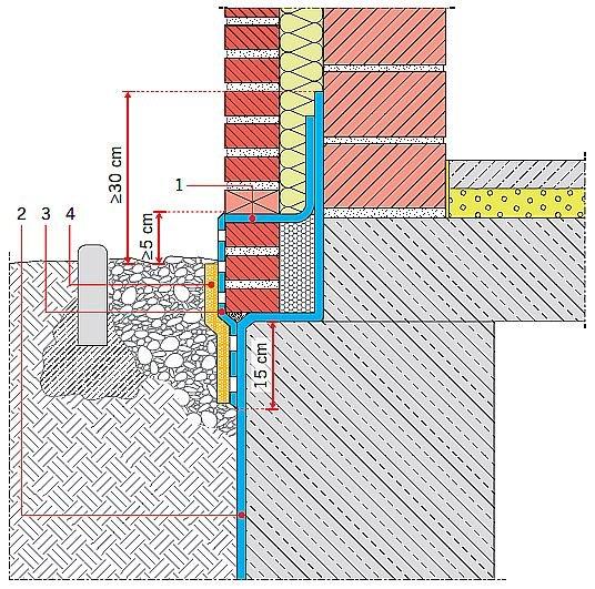RYS. 2. Uszczelnienie cokołu muru z oblicówką (trójwarstwowego). Objaśnienia: 1 – hydroizolacja podstawy oblicówki, 2 – istniejąca hydroizolacja, 3 – uszczelnienie/ochrona oblicówki, 4 – warstwa ochronna; rys.: B. Monczyński na podst. [2]