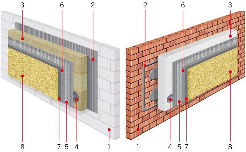 RYS. 2. Schemat systemów ociepleń ETICS z wełną mineralną i styropianem EPS.