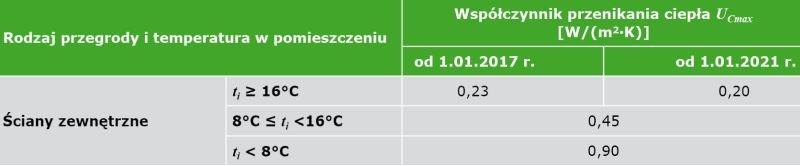 TABELA. Wartości maksymalne współczynnika przenikania ciepła UCmax w odniesieniu do ścian
