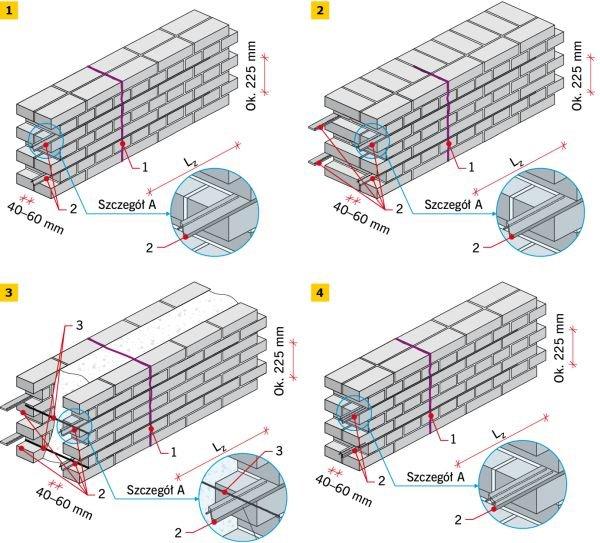 RYS. 1-4. Wzmocnienie muru przez zszycie rysy zbrojeniem: mur grubości jednej cegły (1), mur grubości większejniż 1 cegła (2), mur warstwowy z zasypką (3), podwójne pręty w bruździe (4); rys. archiwum autora 1 - naprawiana rysa, 2 - wzmocnienie przez zszycie rys, 3 - kotwy poprzeczne