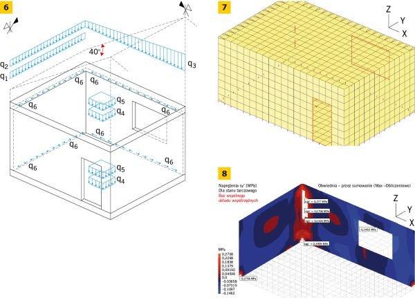 RYS. 6-8. Przykład określenia naprężeń rozciągających w narożniku murowanego budynku: schemat obciążenia modelu obliczeniowego (6), widok modelu obliczeniowego (7), wartości naprężeń rozciągających (usunięto elementy, w których przekroczona została przyjęta wytrzymałość muru na rozciąganie) (8); rys. [22, 23]