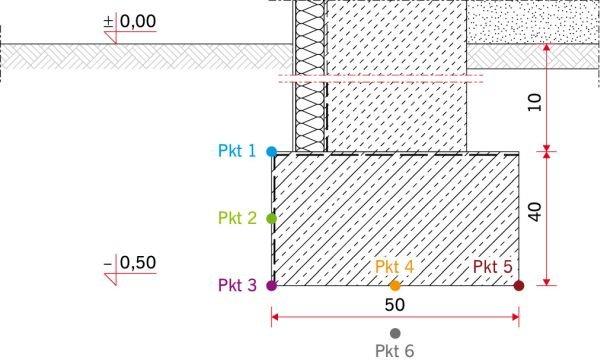 RYS. 1. Schemat ławy fundamentowej z zaznaczonymi punktami pomiarowymi; rys. archiwum autorki