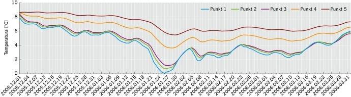 RYS. 9. Wartości temperatur w poszczególnych punktach pomiarowych na przełomie zimy 2005/2006 dla wariantu ocieplenia pokazanego na RYS. 3; rys. archiwum autorki