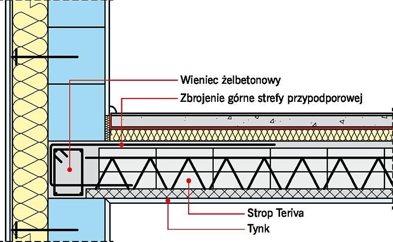 Rys. 1. Oparcie stropu Teriva na ścianach zewnętrznych z ociepleniem; rys.: Solbet
