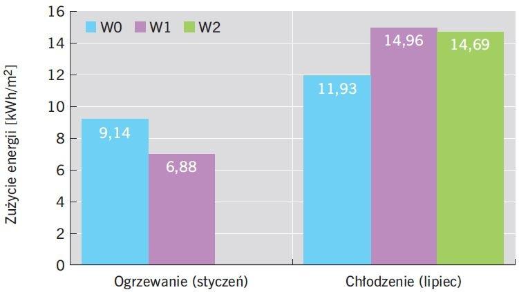 RYS. 12. Wskaźnik zapotrzebowania na energię do ogrzewania i chłodzenia w analizowanym pomieszczeniu; rys.: B.Wilk-Słomka, J. Belok