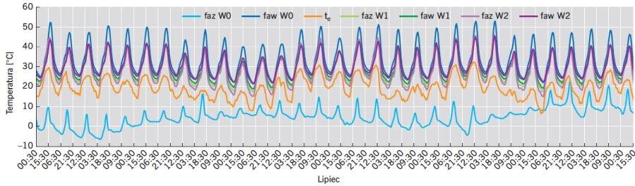 RYS. 13. Wartości temperatury powietrza dla wariantów W0, W1 oraz W2 dla lipca; rys.: B.Wilk-Słomka, J. Belok