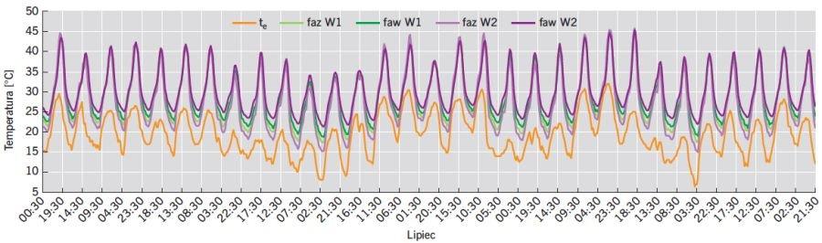 RYS. 14. Wartości temperatury powietrza dla wariantów W1 oraz W2 dla lipca; rys.: B.Wilk-Słomka, J. Belok