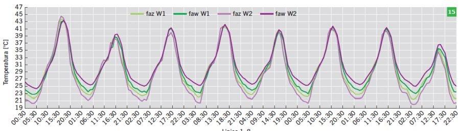 RYS. 15. Wartości temperatury powietrza dla wariantów W1 oraz W2 w okresie od 1 do 8 lipca; rys.: B.Wilk-Słomka, J. Belok