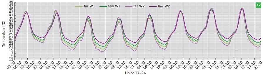 RYS. 17. Wartości temperatury powietrza dla wariantów W1 oraz W2 w okresie od 17 do 24 lipca; rys.: B.Wilk-Słomka, J. Belok